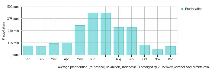 Yearly average precipitation in the Lease islands
