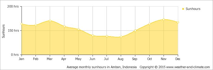 Yearly average sunshine hours in the Lease islands