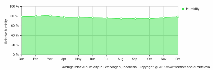 Yearly average relative humidity in Nusa Penida