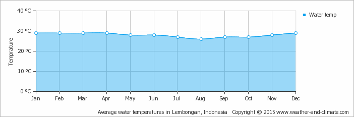 Yearly average water temperature in Nusa Penida