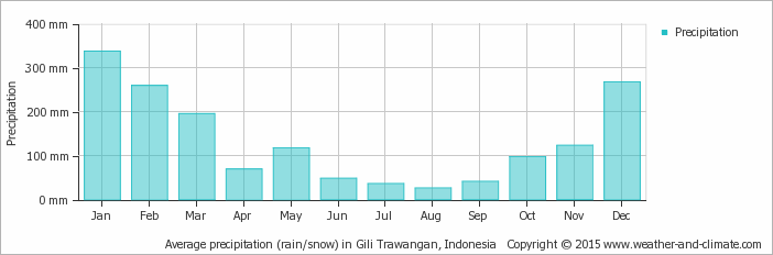 Yearly average precipitation in the 3 Gili's