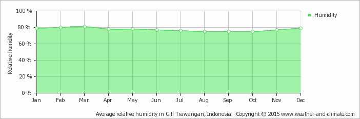 Yearly average relative humidity in the 3 Gili's