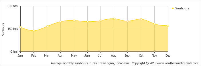 Yearly average hours of sunshine in the 3 Gili's