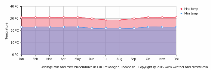 Yearly average min-max temperature in the 3 Gili's
