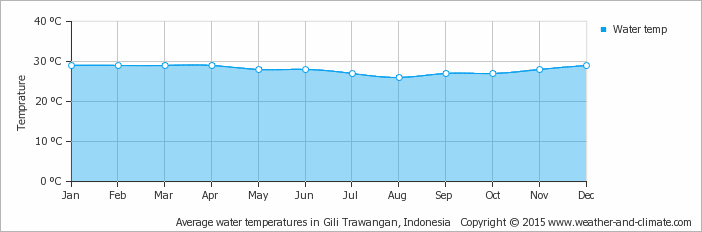 Yearly average water temperature in the 3 Gili's